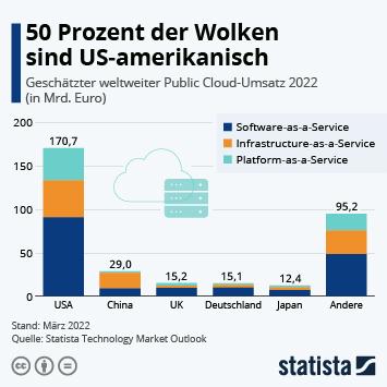Infografik: USA sind Cloud-Macht Nr. 1 | Statista
