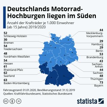 Infografik: Deutschlands Motorrad-Hochburgen liegen im Süden | Statista