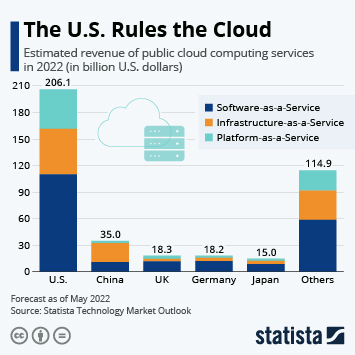 Infographic: The U.S. Rules the Cloud | Statista