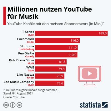 Link zu Millionen nutzen YouTube für Musik Infografik