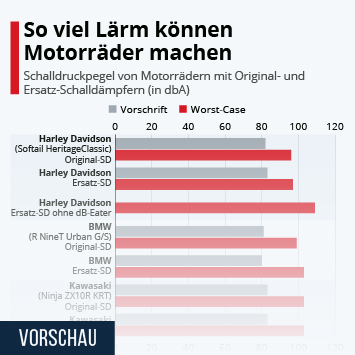 Infografik: So viel Lärm können Motorräder machen | Statista
