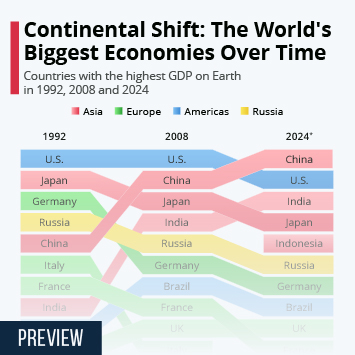 Infographic: Continental Shift: The World's Biggest Economies Over Time | Statista