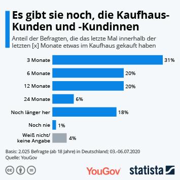 Infografik: Es gibt sie noch, die Kaufhaus-Kunden und -Kundinnen | Statista