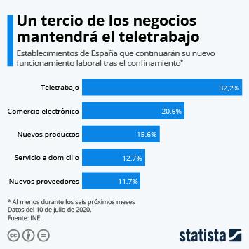 Infografía: El 32% de los negocios que ha adoptado el teletrabajo piensa mantenerlo | Statista