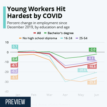 Infographic: Young Workers Hit Hardest by COVID | Statista