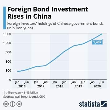 Foreign Bond Investment Rises in China