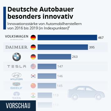 Infografik: Deutsche Autobauer besonders innovativ | Statista
