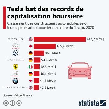 Tesla bat des records de capitalisation boursière