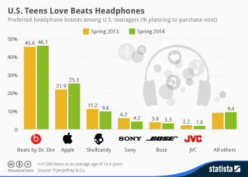 Infographic: U.S. Teens Love Beats Headphones | Statista