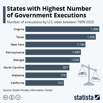 Infographic: States with Highest Number of Government Executions | Statista