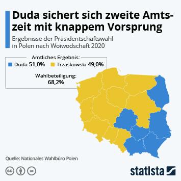 Link zu Polen  Infografik - Duda sichert sich zweite Amtszeit mit knappem Vorsprung Infografik