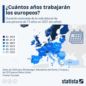 Infografía: ¿Cuántos años dedicarán al trabajo los europeos? | Statista