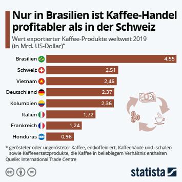 Infografik: Nur in Brasilien ist Kaffee-Handel profitabler als in der Schweiz | Statista