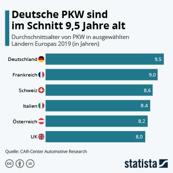 Deutsche PKW sind im Schnitt 9,5 Jahre alt
