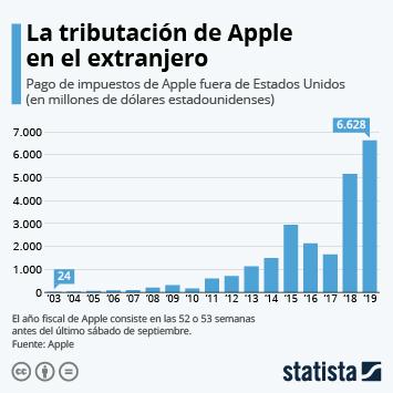 Infografía: ¿Cuántos impuestos paga Apple fuera de Estados Unidos? | Statista