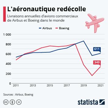 Lien vers Crash des livraisons pour l'aviation commerciale Infographie