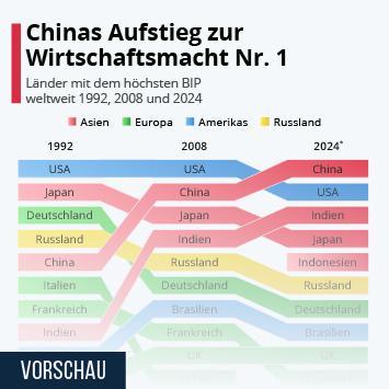 Infografik: Chinas Aufstieg zur Wirtschaftsmacht Nr. 1 | Statista