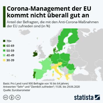 Infografik - Corona-Management der EU kommt nicht überall gut an