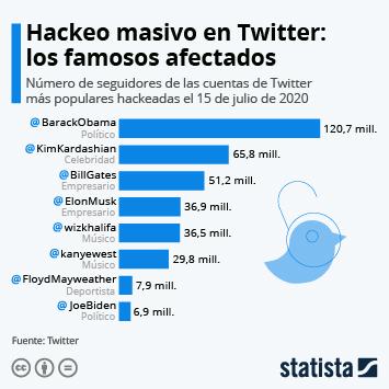 Enlace a Twitter en España Infografía - Los famosos víctimas del hackeo masivo en Twitter Infografía