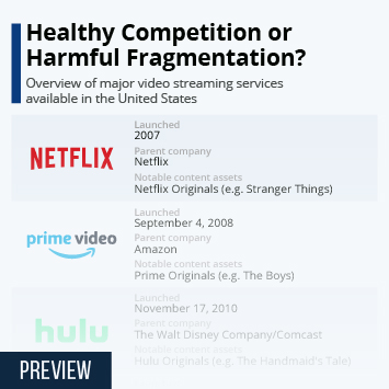 Healthy Competition or Harmful Fragmentation?