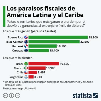 Infografía - El impacto del desvío de fondos al exterior en Latinoamérica