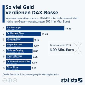 Infografik: So viel Geld verdienen die DAX-Bosse | Statista