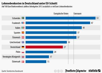 Infografik - Lohnnebenkosten pro 100 Euro Bruttolohn
