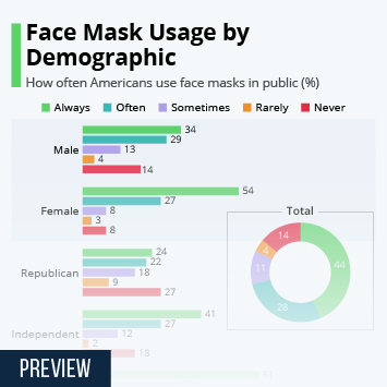 Infographic: Face Mask Usage by Demographic | Statista