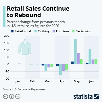 Link to Retail Sales Continue to Rebound Infographic