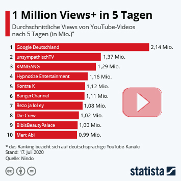 Infografik: 1 Million Views+ in 5 Tagen | Statista