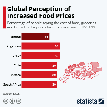 Infographic: Global Perception of Increased Food Prices | Statista