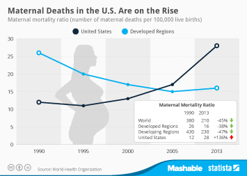 Infographic: Maternal Deaths in the U.S. Are on the Rise | Statista