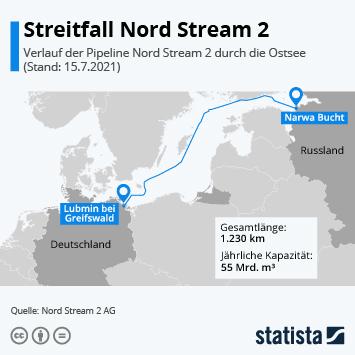 Streitfall Nord Stream 2