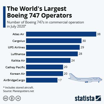 Infographic: The World's Largest 747 Operators | Statista