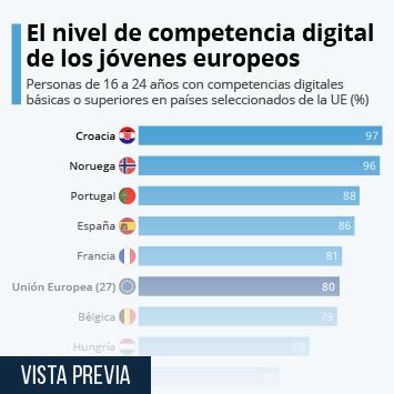 Infografía: Las competencias digitales de los jóvenes europeos | Statista