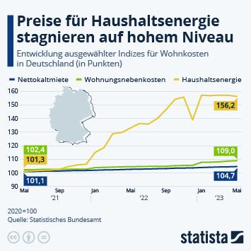 Mieten in Deutschland steigen weiter