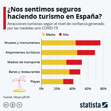 Infografía: Las playas, los lugares que menos confianza generan entre los viajeros españoles | Statista