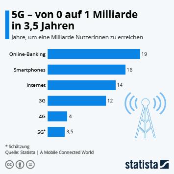 Infografik: 5G - von 0 auf 1 Milliarde in 3,5 Jahren | Statista