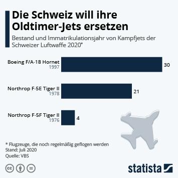 Infografik: Die Schweiz will ihre Oldtimer-Jets ersetzen | Statista