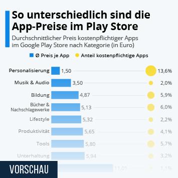 Infografik: So unterschiedlich sind die App-Preise im Play Store | Statista