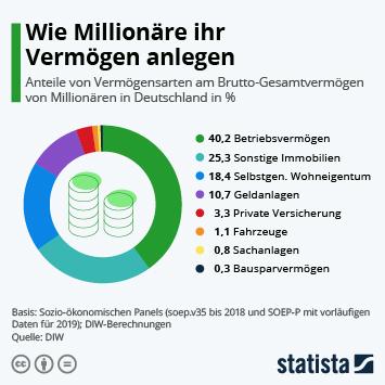 Infografik: Wie Millionäre ihr Vermögen anlegen | Statista