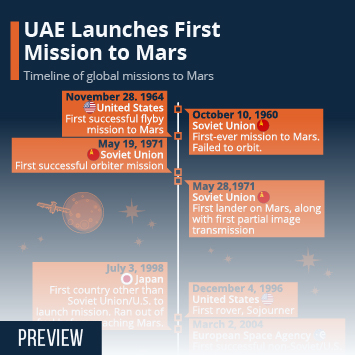 UAE Launches First Mission to Mars