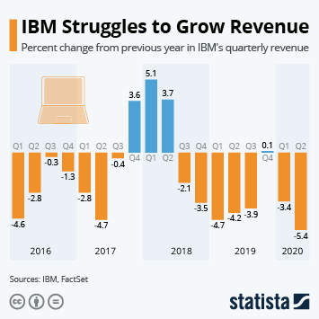 Infographic: IBM Struggles to Grow Revenue | Statista