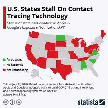 Infographic: U.S. States Stall On Contact Tracing Technology   Statista