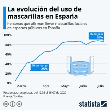 Infografía: La evolución del uso de mascarillas protectoras en España | Statista