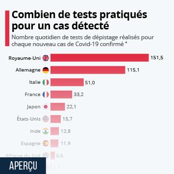 Covid-19 : le nombre de tests réalisés est-il suffisant ?