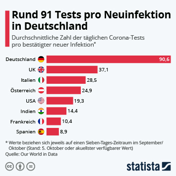 Infografik: 191,9 Tests pro Neuinfektion in Deutschland | Statista