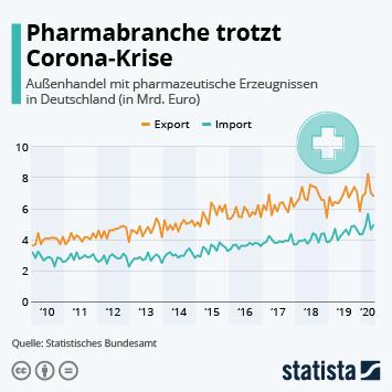Pharmabranche trotzt Corona-Krise