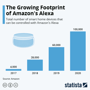 Virtual Assistants  Infographic - The Growing Footprint of Amazon's Alexa