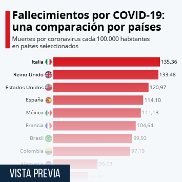 Infografía - Muertes por coronavirus cada 100.000 habitantes: una comparación entre países